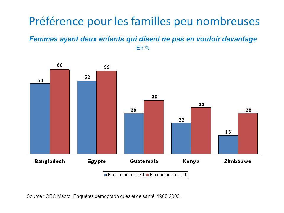 Préférence pour les familles peu nombreuses Femmes ayant deux enfants qui disent ne pas en vouloir davantage En % Source : ORC Macro, Enquêtes démogra