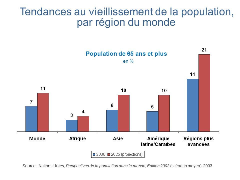 Tendances au vieillissement de la population, par région du monde Population de 65 ans et plus en % Source : Nations Unies, Perspectives de la populat