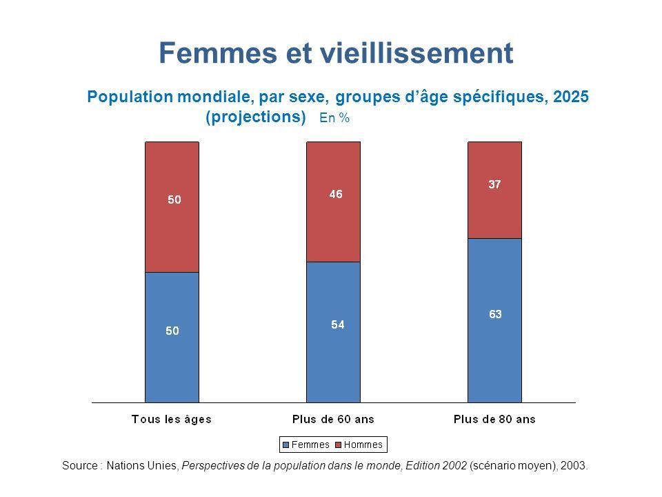 Femmes et vieillissement Population mondiale, par sexe, groupes dâge spécifiques, 2025 (projections) En % Source : Nations Unies, Perspectives de la p