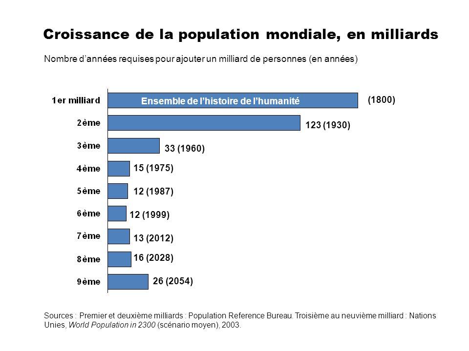 Nombre dannées requises pour ajouter un milliard de personnes (en années) Ensemble de lhistoire de lhumanité (1800) 123 (1930) 33 (1960) 15 (1975) 12