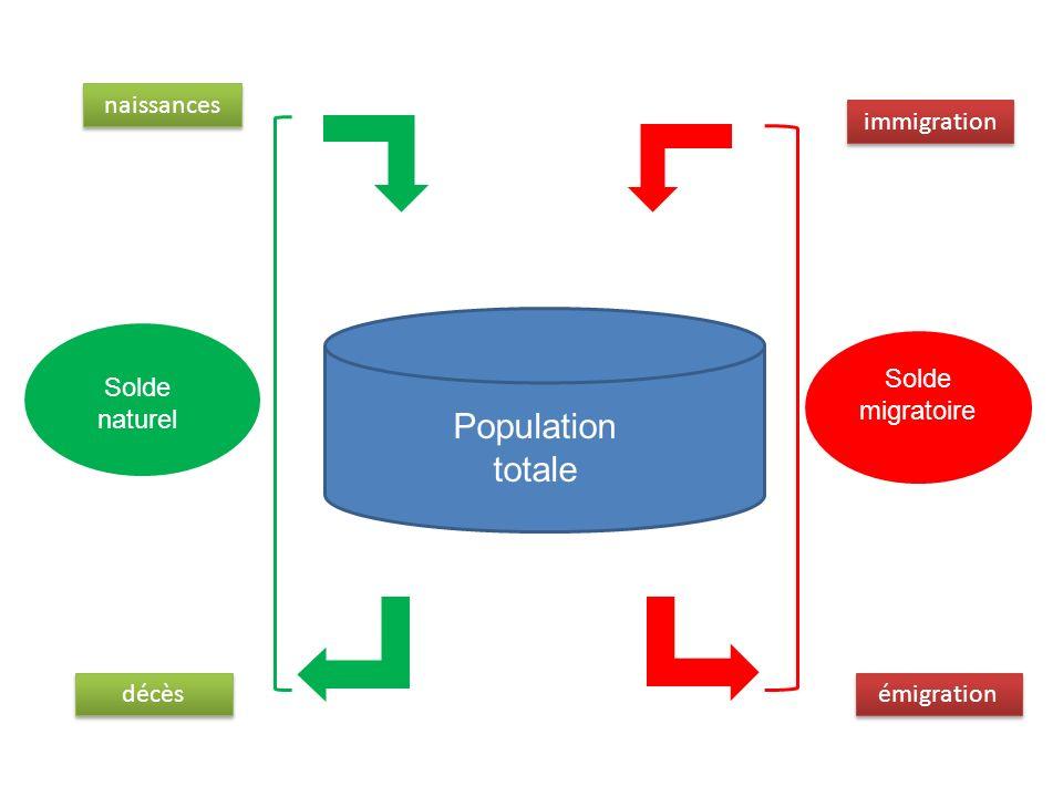 Population totale Solde migratoire Solde naturel naissances décès immigration émigration