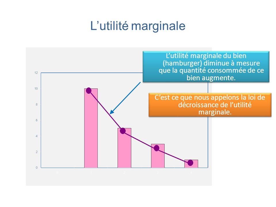 Lutilité marginale Lutilité marginale du bien (hamburger) diminue à mesure que la quantité consommée de ce bien augmente. Cest ce que nous appelons la