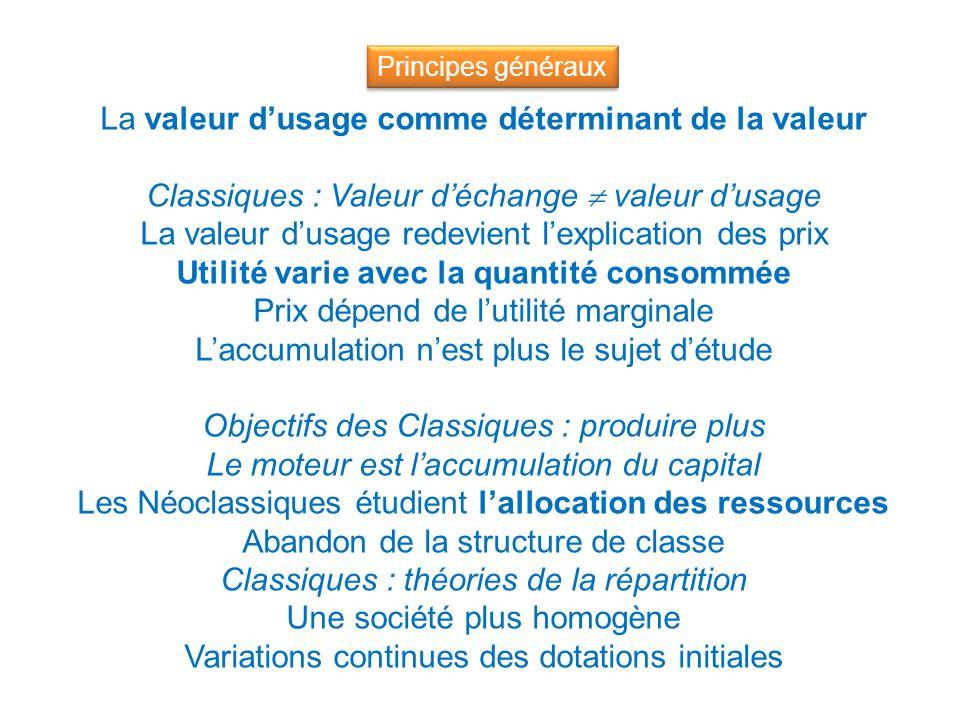 La valeur dusage comme déterminant de la valeur Classiques : Valeur déchange valeur dusage La valeur dusage redevient lexplication des prix Utilité va