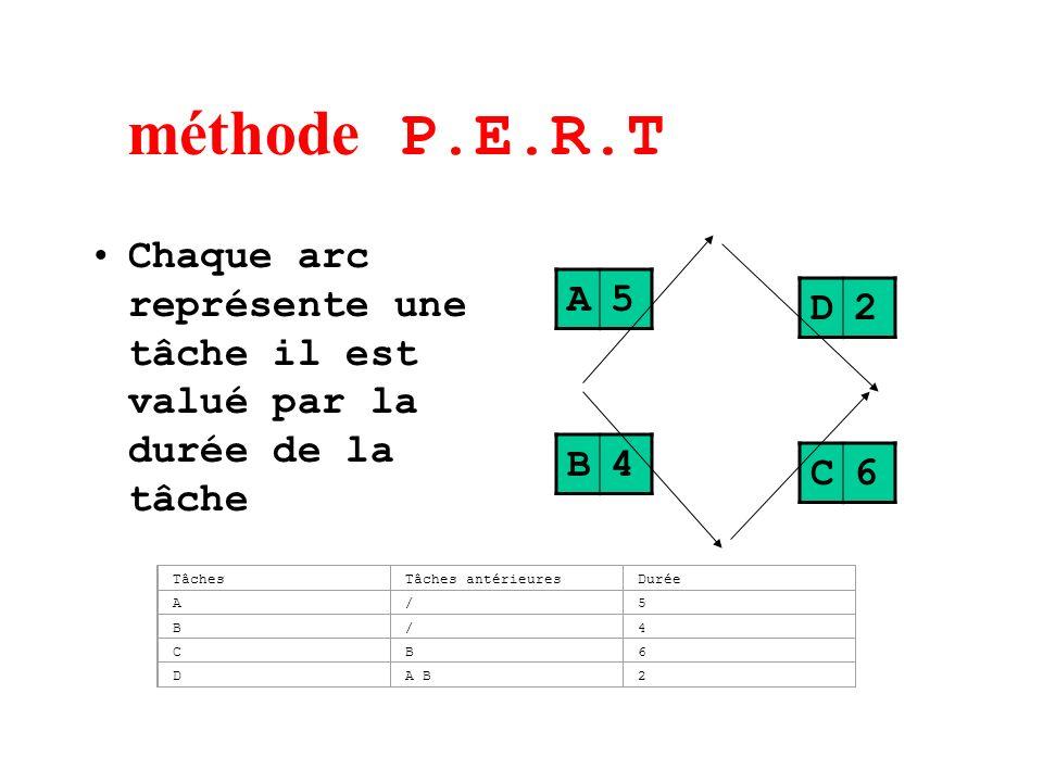 méthode P.E.R.T Chaque arc représente une tâche il est valué par la durée de la tâche A5 B4 D2 C6 TâchesTâches antérieuresDurée A/5 B/4 CB6 DA B2