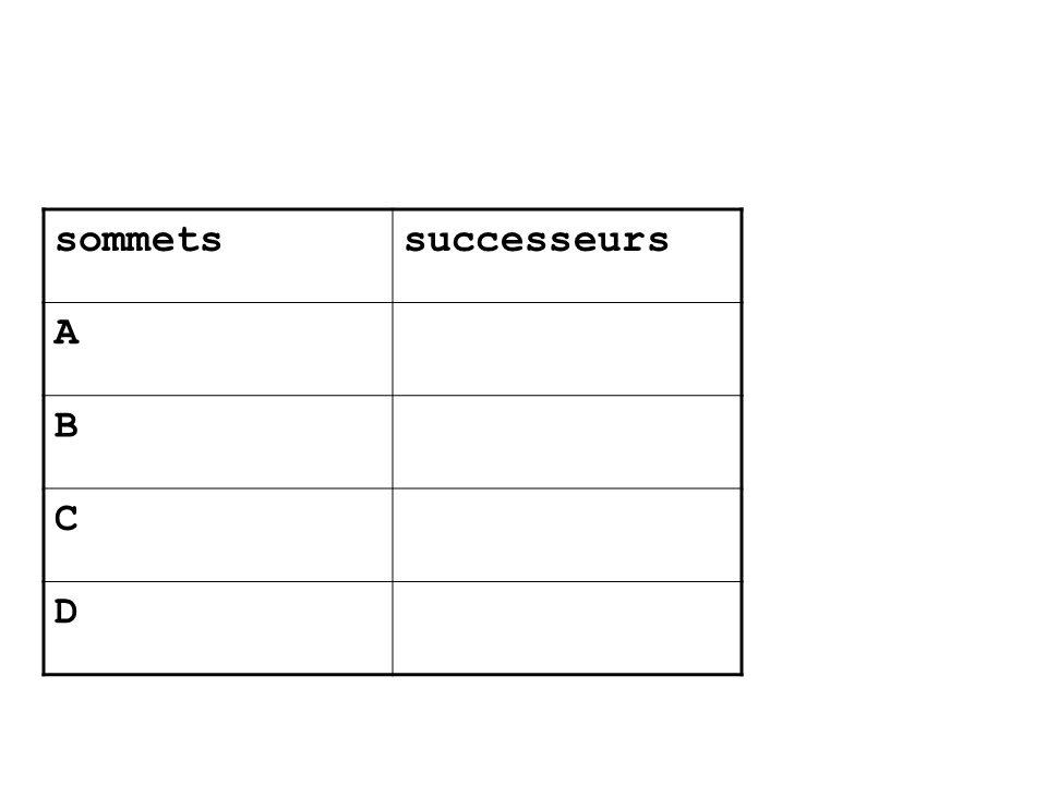sommetssuccesseurs A B C D