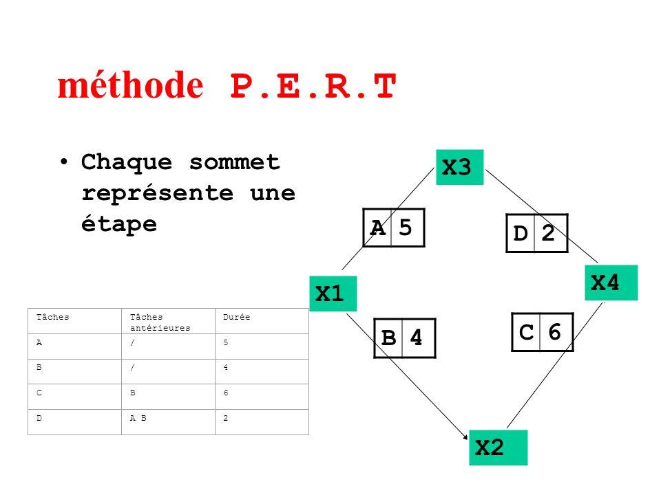 méthode P.E.R.T Chaque sommet représente une étape A5 B4 C6 D2 X1 X2 X3 X4 TâchesTâches antérieures Durée A/5 B/4 CB6 DA B2