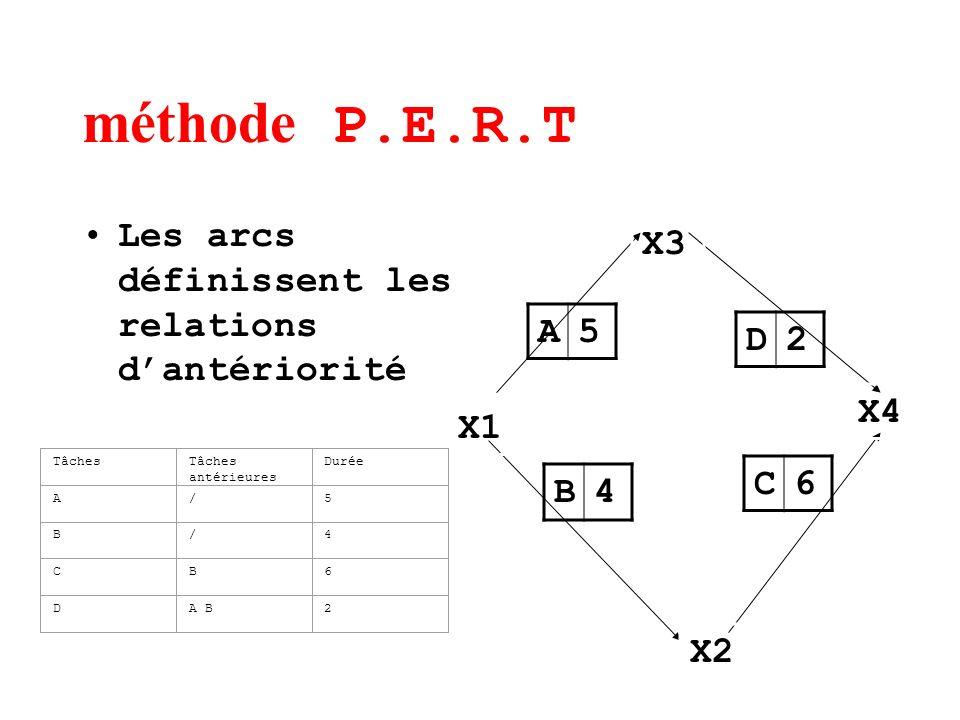 méthode P.E.R.T Les arcs définissent les relations dantériorité A5 B4 C6 D2 X1 X2 X3 X4 TâchesTâches antérieures Durée A/5 B/4 CB6 DA B2