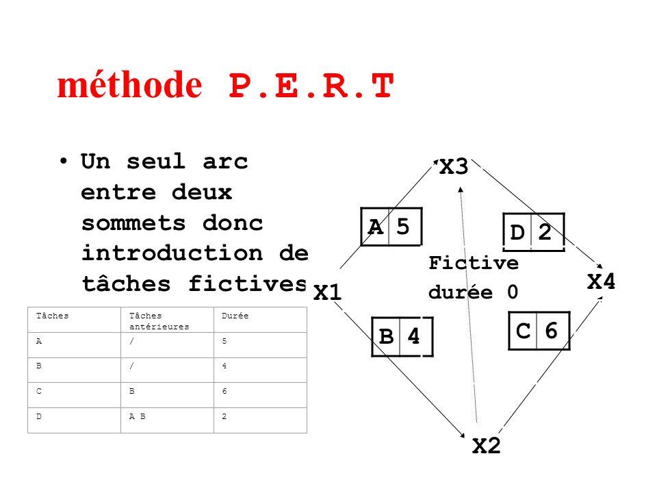 méthode P.E.R.T Un seul arc entre deux sommets donc introduction de tâches fictives A5 B4 C6 D2 X1 X2 X3 X4 TâchesTâches antérieures Durée A/5 B/4 CB6