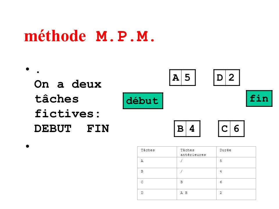 méthode M.P.M.. On a deux tâches fictives: DEBUT FIN C6 A5 B4 D2 début fin TâchesTâches antérieures Durée A/5 B/4 CB6 DA B2