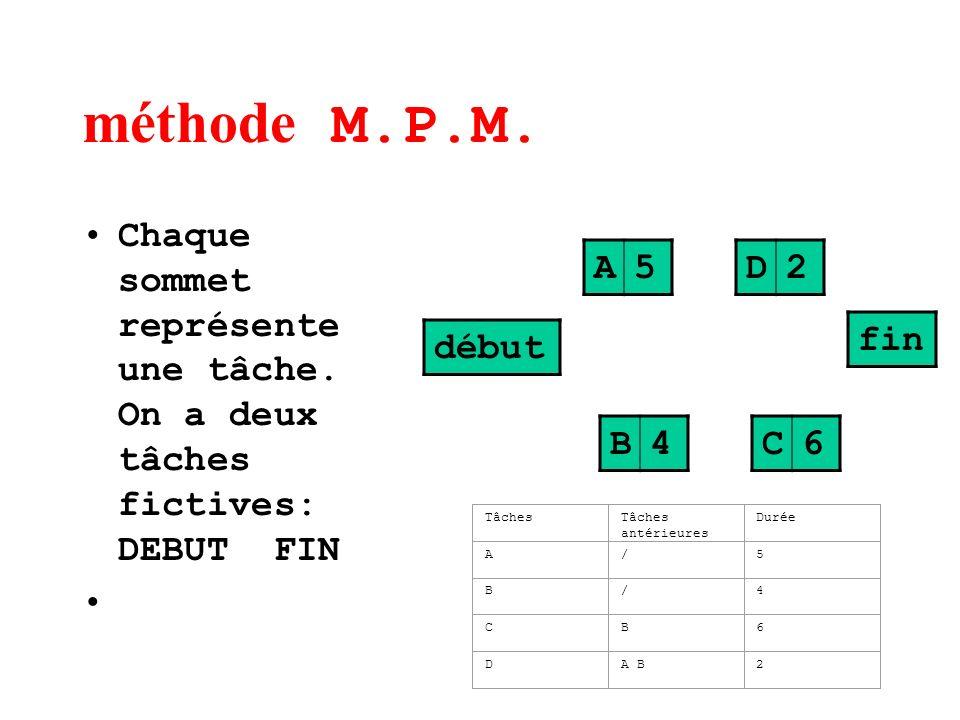 méthode M.P.M. Chaque sommet représente une tâche. On a deux tâches fictives: DEBUT FIN C6 A5 B4 D2 début fin TâchesTâches antérieures Durée A/5 B/4 C
