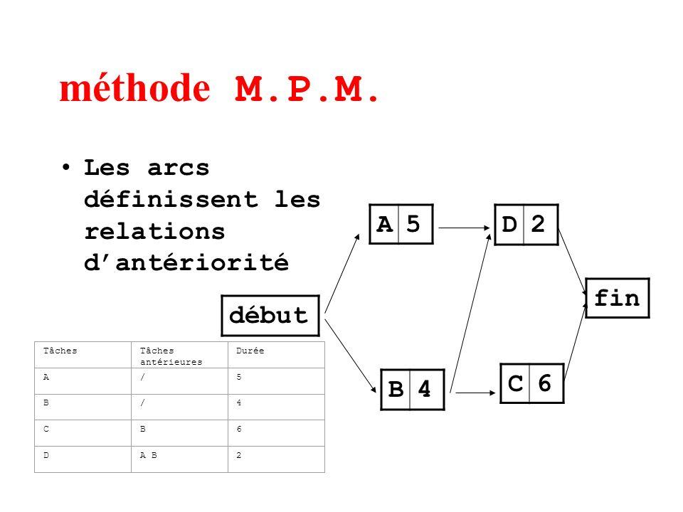 méthode M.P.M. Les arcs définissent les relations dantériorité début A5 B4 D2 C6 fin TâchesTâches antérieures Durée A/5 B/4 CB6 DA B2