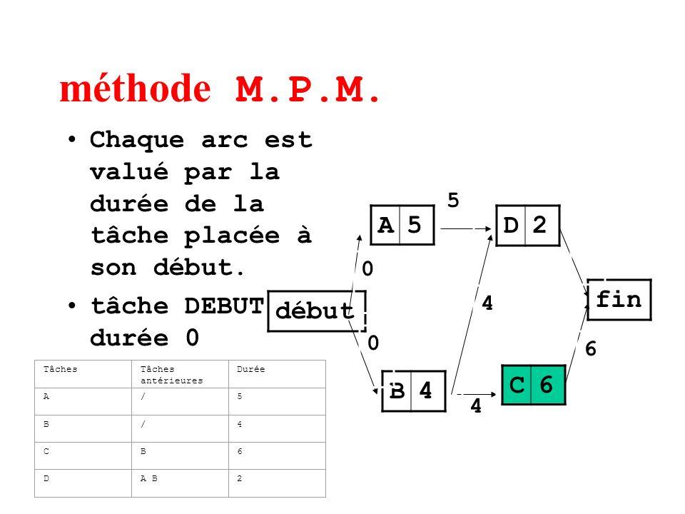 méthode M.P.M. Chaque arc est valué par la durée de la tâche placée à son début. tâche DEBUT durée 0 début A5 B4 D2 C6 fin TâchesTâches antérieures Du