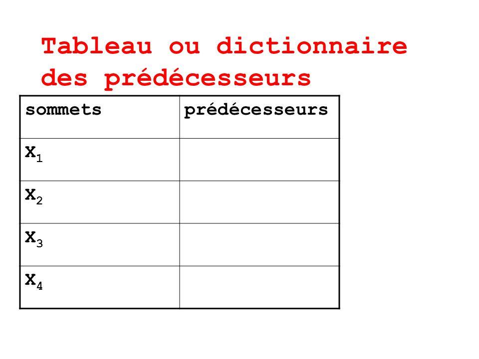 Tableau ou dictionnaire des prédécesseurs sommetsprédécesseurs X1X1 X2X2 X3X3 X4X4