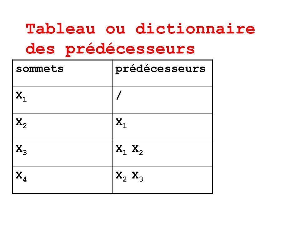 Tableau ou dictionnaire des prédécesseurs sommetsprédécesseurs X1X1 / X2X2 X1X1 X3X3 X 1 X 2 X4X4 X 2 X 3