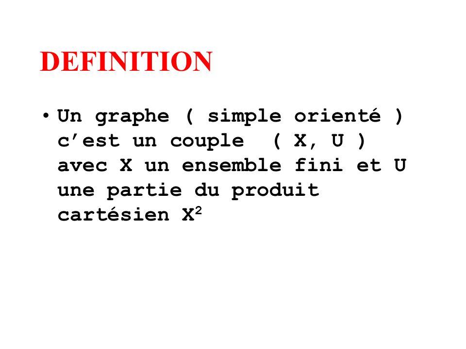 DEFINITION Un graphe ( simple orienté ) cest un couple ( X, U ) avec X un ensemble fini et U une partie du produit cartésien X 2