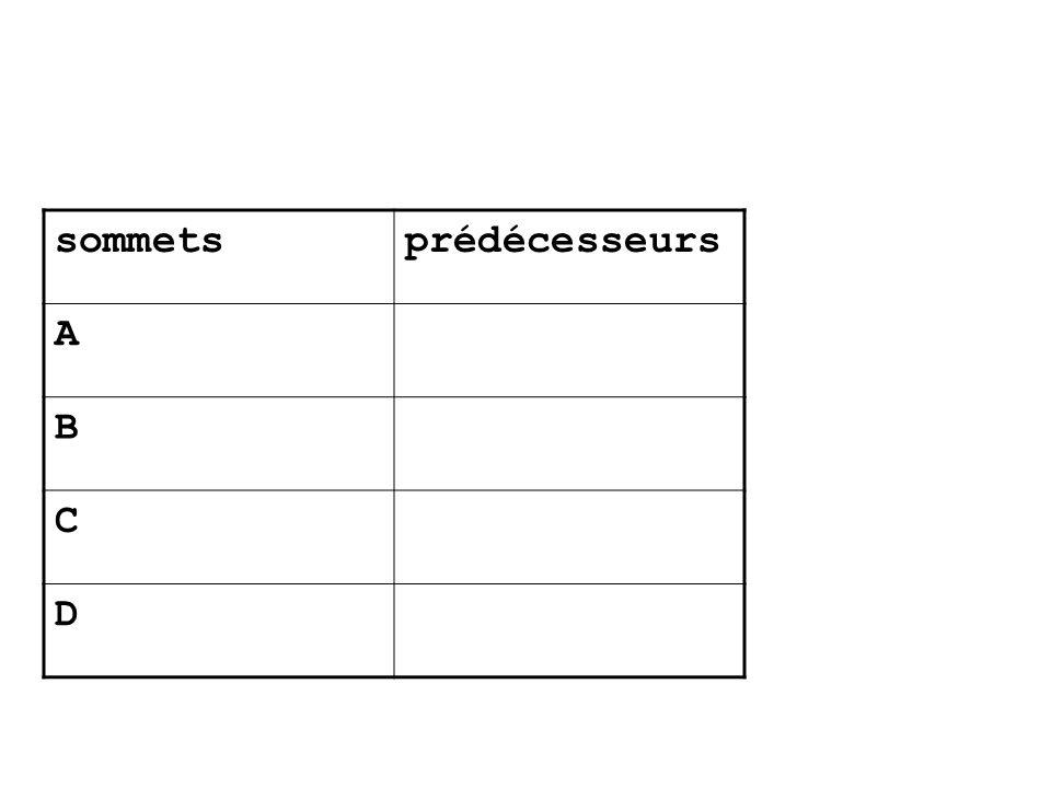 sommetsprédécesseurs A B C D