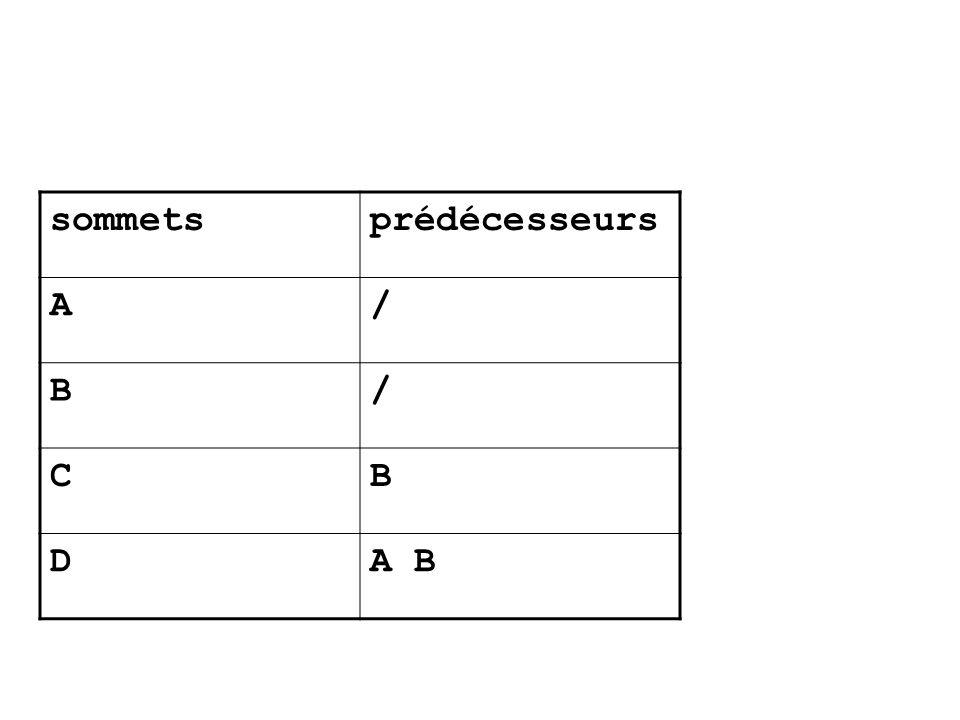 sommetsprédécesseurs A/ B/ CB DA B