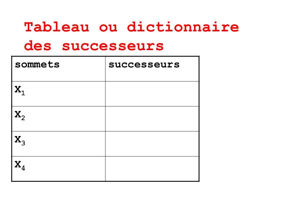 Tableau ou dictionnaire des successeurs sommetssuccesseurs X1X1 X2X2 X3X3 X4X4