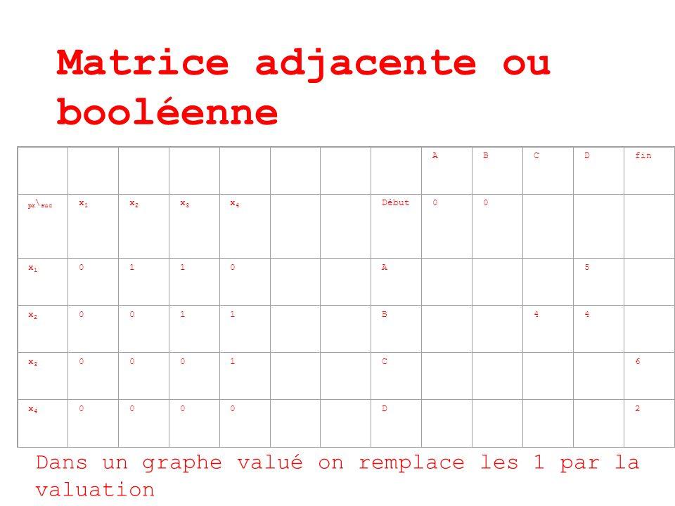 Matrice adjacente ou booléenne ABCDfin pr \ suc x1x1 x2x2 x3x3 x4x4 Début00 x1x1 0110 A 5 x2x2 0011 B 44 x3x3 0001 C 6 x4x4 0000 D 2 Dans un graphe va
