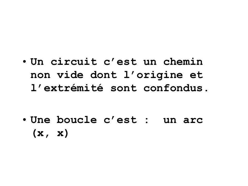 Un circuit cest un chemin non vide dont lorigine et lextrémité sont confondus. Une boucle cest : un arc (x, x)