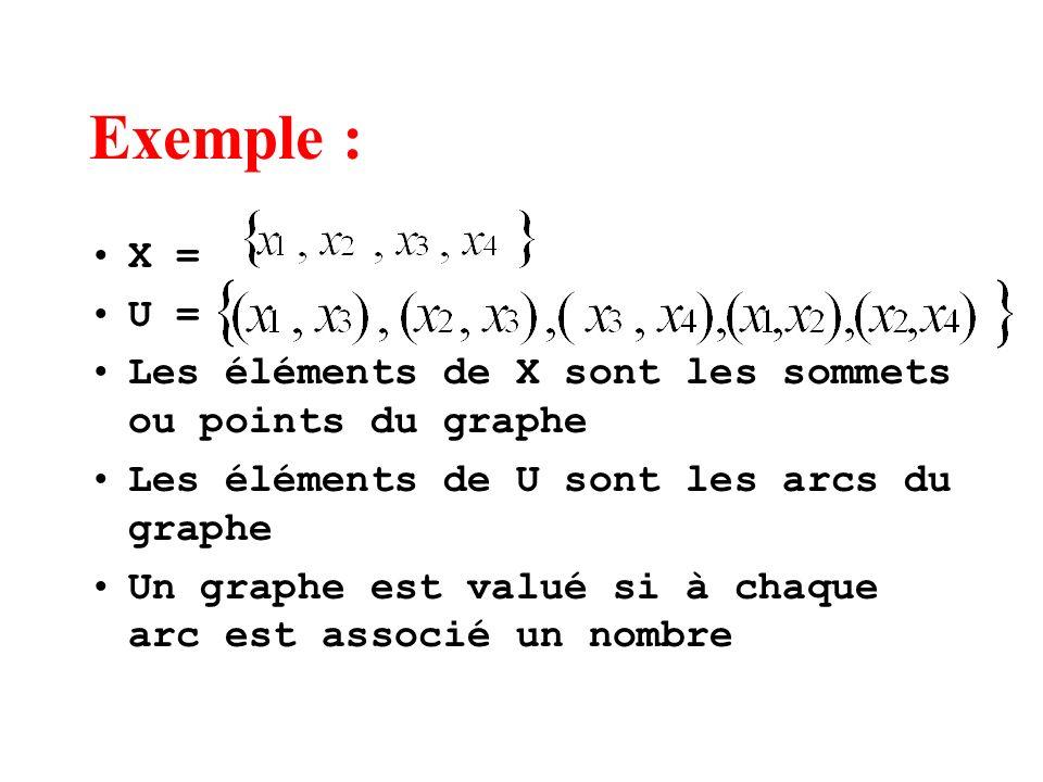 Exemple : X = U = Les éléments de X sont les sommets ou points du graphe Les éléments de U sont les arcs du graphe Un graphe est valué si à chaque arc