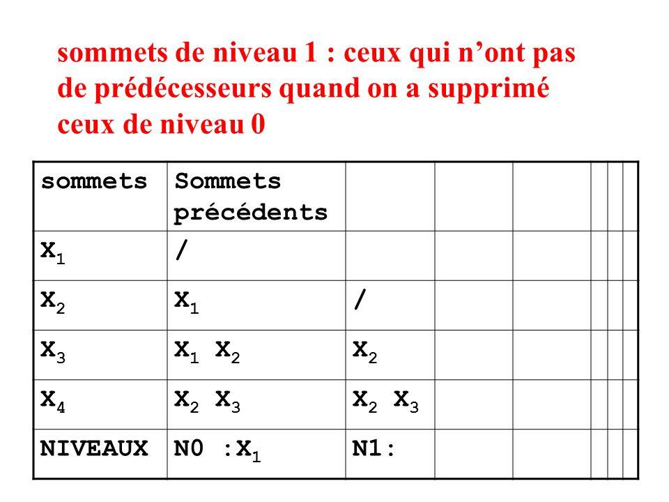 sommets de niveau 1 : ceux qui nont pas de prédécesseurs quand on a supprimé ceux de niveau 0 sommetsSommets précédents X1X1 / X2X2 X1X1 / X3X3 X 1 X