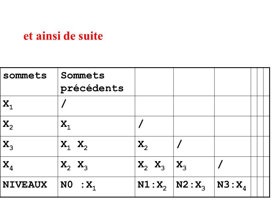 et ainsi de suite sommetsSommets précédents X1X1 / X2X2 X1X1 / X3X3 X 1 X 2 X2X2 / X4X4 X 2 X 3 X3X3 / NIVEAUXN0 :X 1 N1:X 2 N2:X 3 N3:X 4