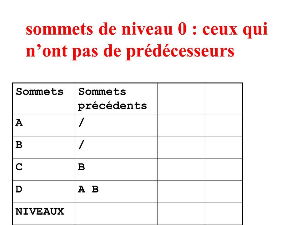 sommets de niveau 0 : ceux qui nont pas de prédécesseurs SommetsSommets précédents A/ B/ CB DA B NIVEAUX