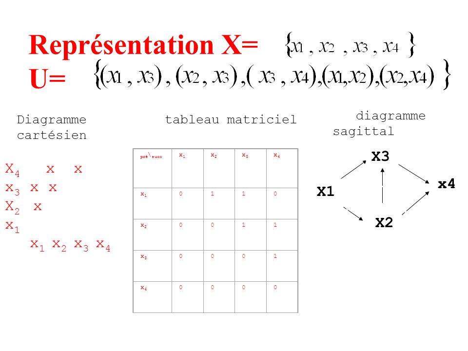 Représentation X= U= pré \ succ x1x1 x2x2 x3x3 x4x4 x1x1 0110 x2x2 0011 x3x3 0001 x4x4 0000 x4 X1 X3 X2 X 4 x x x 3 x x X 2 x x 1 x 1 x 2 x 3 x 4 diag