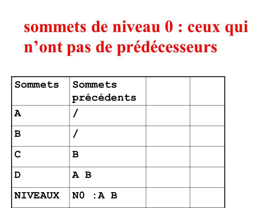 sommets de niveau 0 : ceux qui nont pas de prédécesseurs SommetsSommets précédents A/ B/ CB DA B NIVEAUXN0 :A B