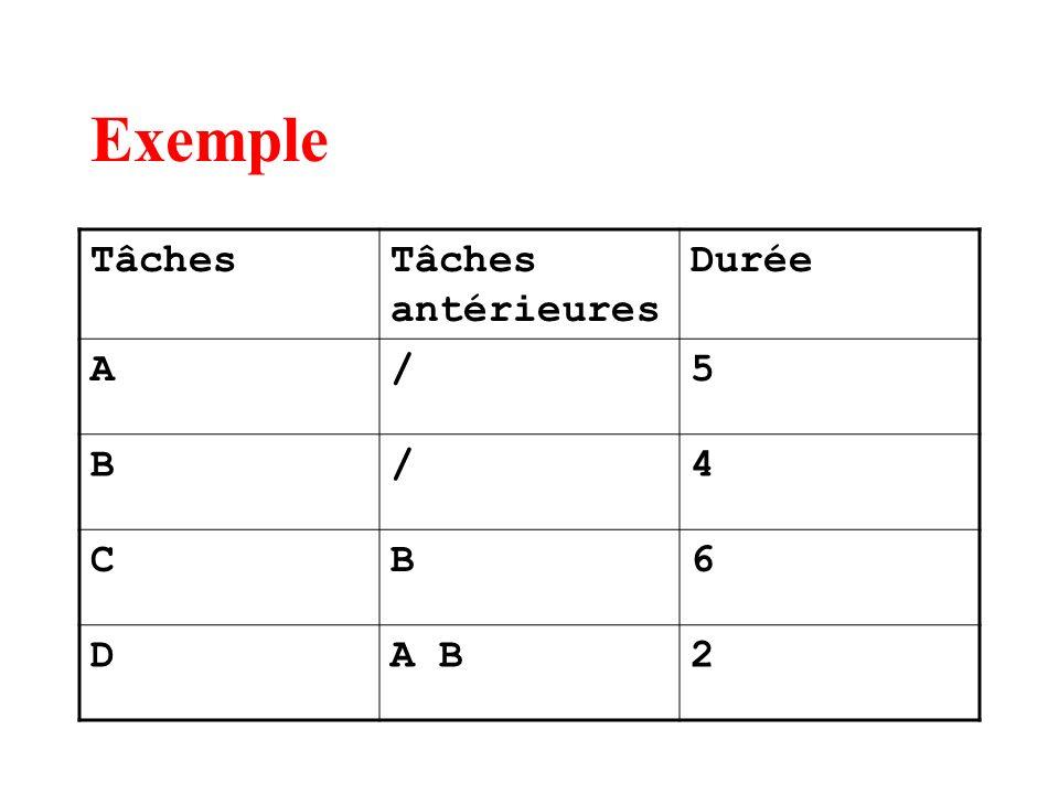Exemple TâchesTâches antérieures Durée A/5 B/4 CB6 DA B2