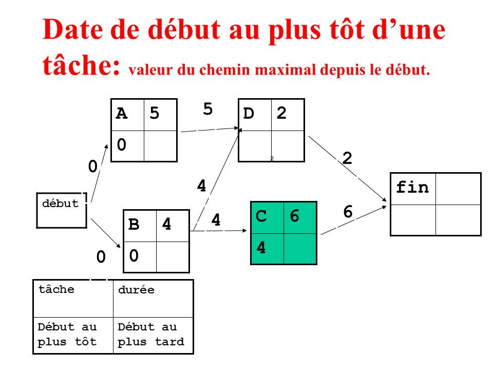 Date de début au plus tôt dune tâche: valeur du chemin maximal depuis le début. 0 5A Début au plus tard Début au plus tôt duréetâche début 0 5 4 4 2 2