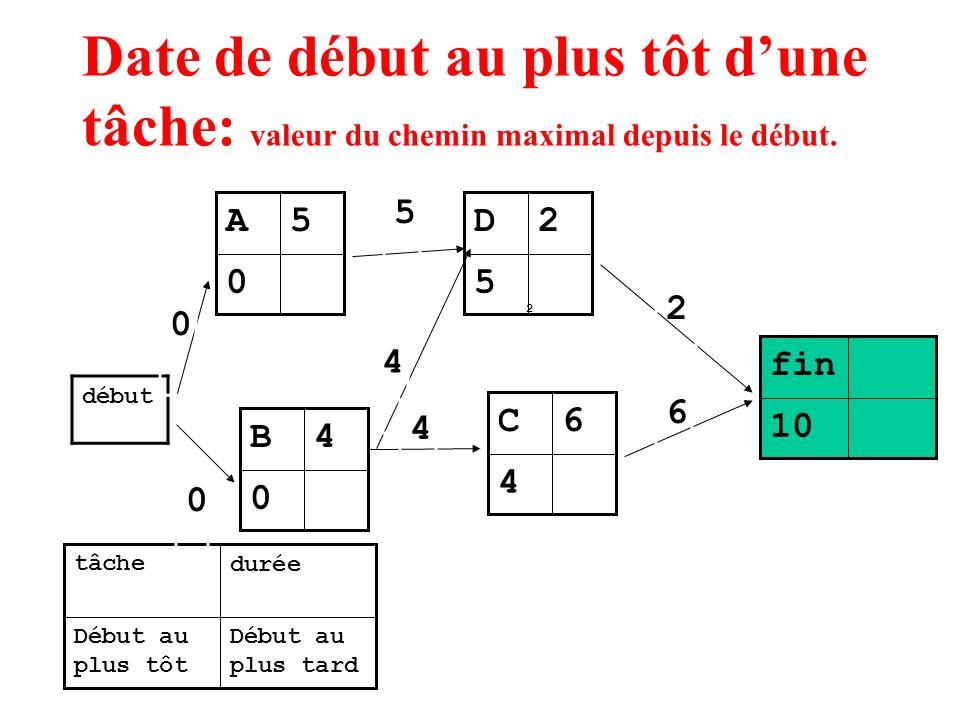 Date de début au plus tôt dune tâche: valeur du chemin maximal depuis le début. 0 5A Début au plus tard Début au plus tôt duréetâche début 0 5 4 4 2 5