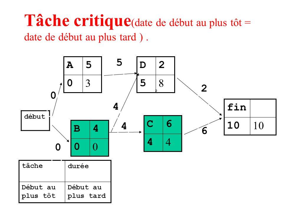 Tâche critique (date de début au plus tôt = date de début au plus tard ). 3 0 5A Début au plus tard Début au plus tôt duréetâche début 0 5 4 4 2 8 5 2
