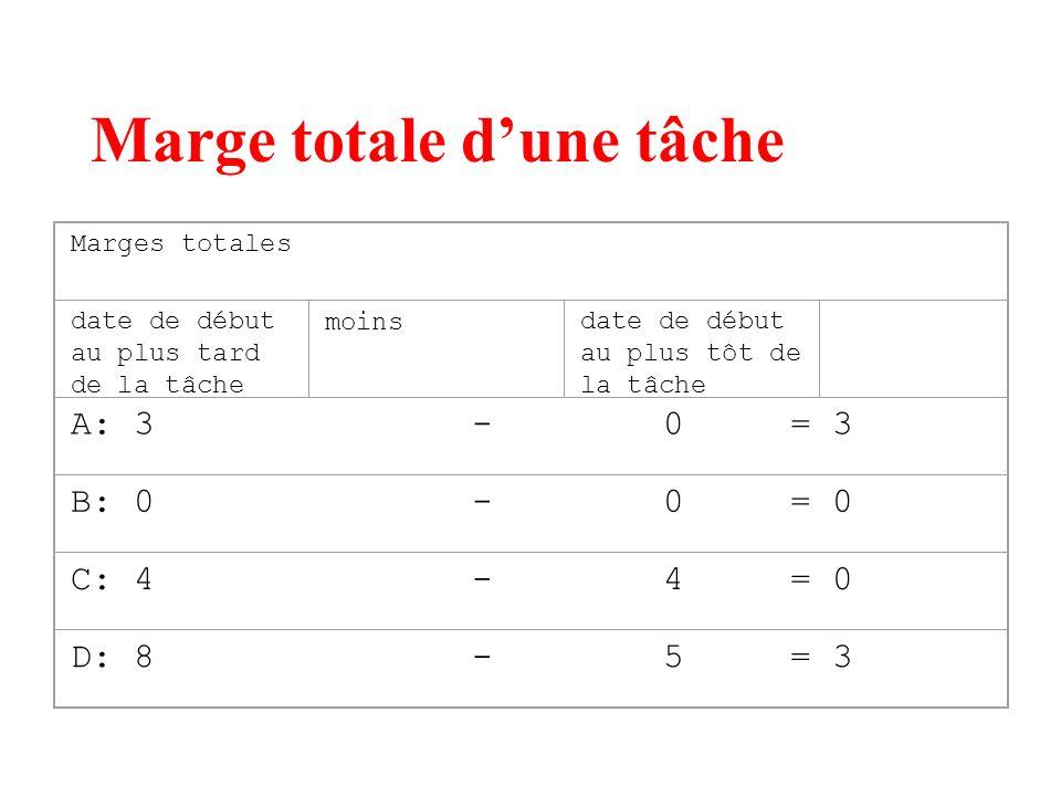 Marge totale dune tâche Marges totales date de début au plus tard de la tâche moinsdate de début au plus tôt de la tâche A: 3 - 0 = 3 B: 0 - 0 = 0 C: