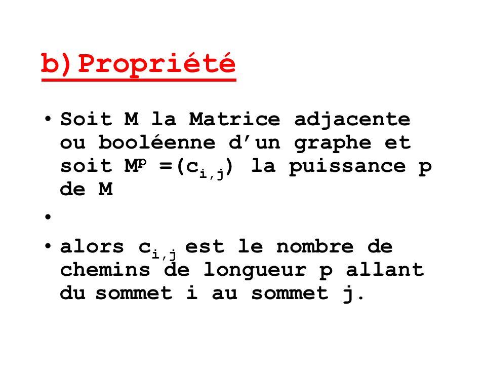 b)Propriété Soit M la Matrice adjacente ou booléenne dun graphe et soit M p =(c i,j ) la puissance p de M alors c i,j est le nombre de chemins de long
