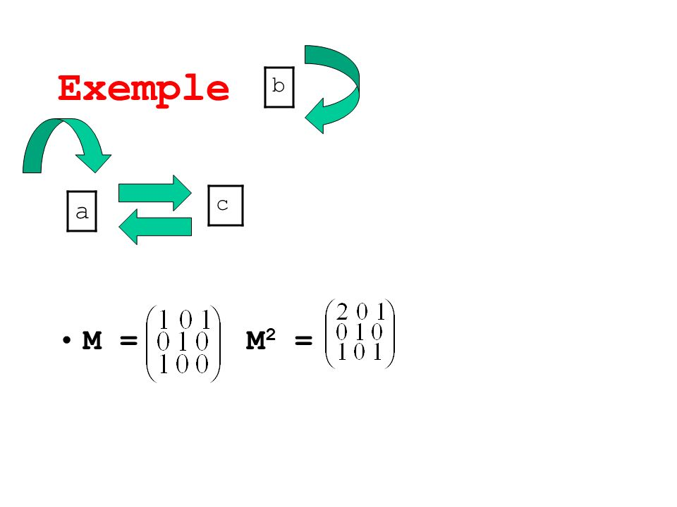 Exemple M = M 2 = a b c