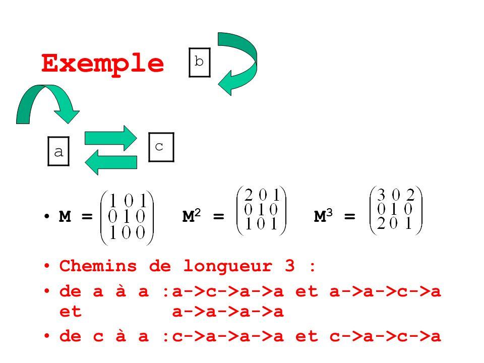 Exemple M = M 2 = M 3 = Chemins de longueur 3 : de a à a :a->c->a->a et a->a->c->a et a->a->a->a de c à a :c->a->a->a et c->a->c->a a b c