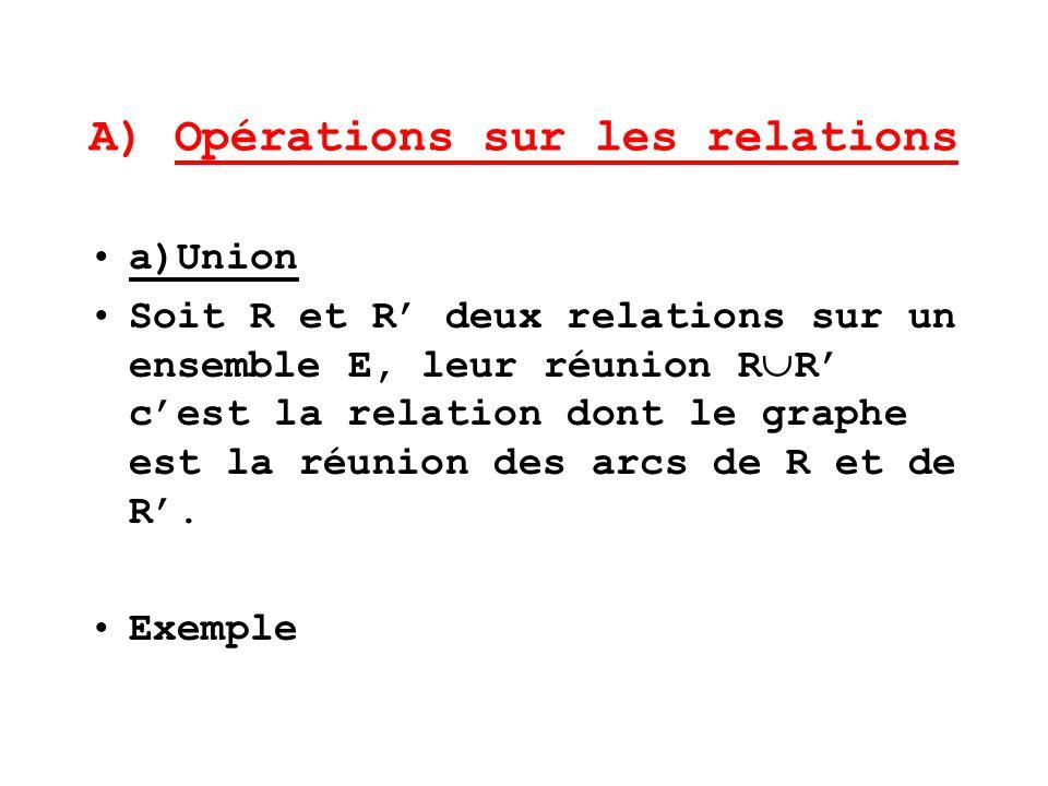 A) Opérations sur les relations a)Union Soit R et R deux relations sur un ensemble E, leur réunion R R cest la relation dont le graphe est la réunion