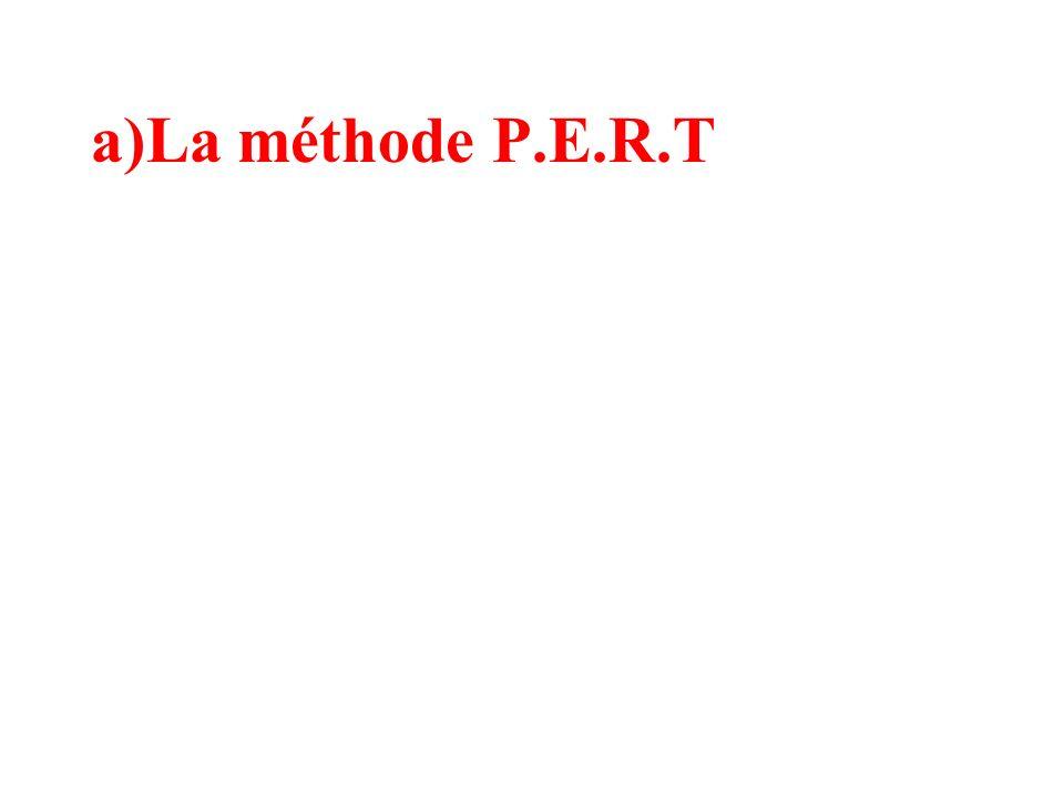 c)Remarques Soit n le nombre de sommets Si M n 0 le graphe contient des circuits et si le terme diagonal a i,i 0 il existe au moins un chemin de longueur n de i à i (cest à dire un circuit )