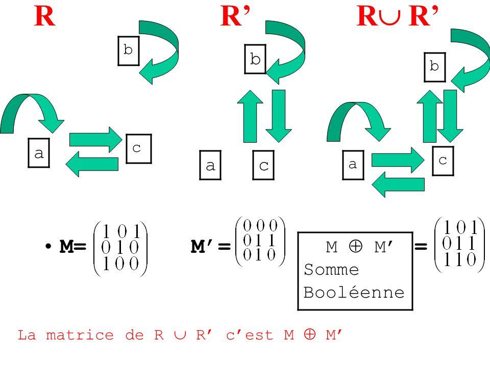 R R M= M= = a b c ac b b a c M M Somme Booléenne La matrice de R R cest M M