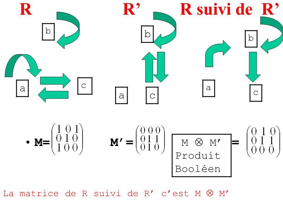 R R R suivi de R M= M= = a b c ac b b a c M M Produit Booléen La matrice de R suivi de R cest M M