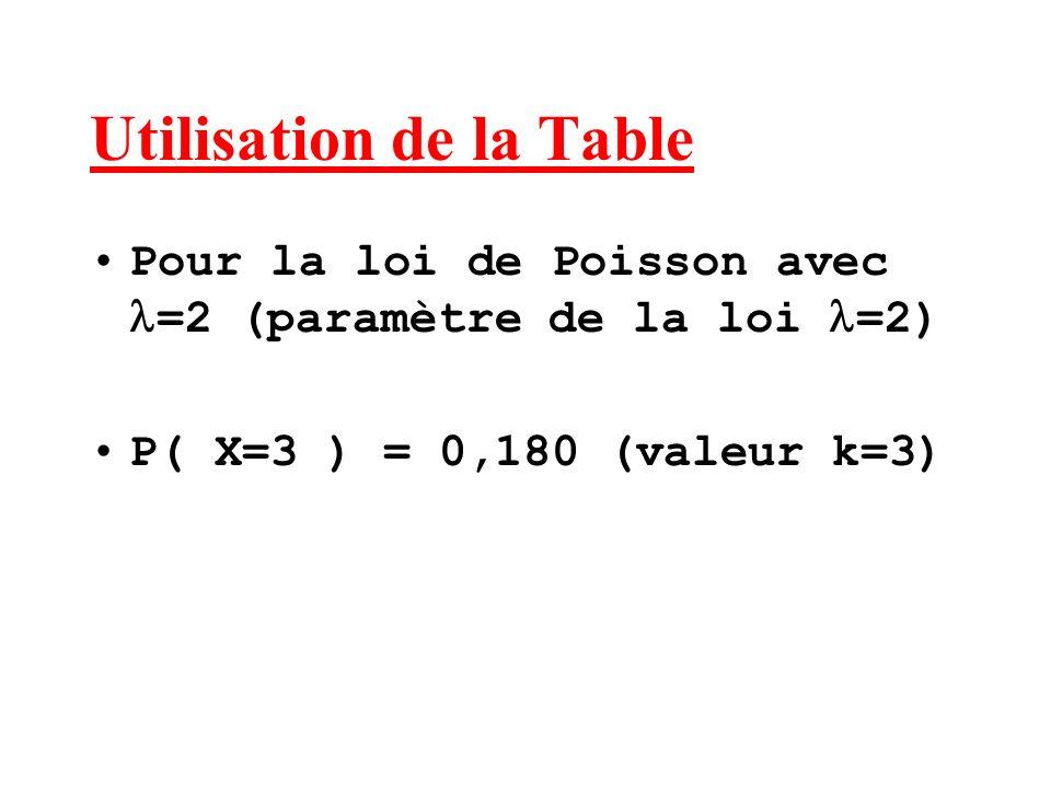 Utilisation de la Table Pour la loi de Poisson avec =2 (paramètre de la loi =2) P( X=3 ) = 0,180 (valeur k=3)