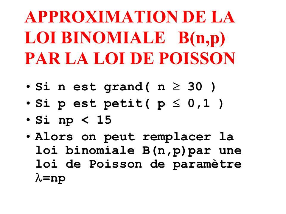 APPROXIMATION DE LA LOI BINOMIALE B(n,p) PAR LA LOI DE POISSON Si n est grand( n 30 ) Si p est petit( p 0,1 ) Si np < 15 Alors on peut remplacer la lo