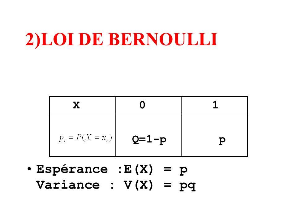 2)LOI DE BERNOULLI Espérance :E(X) = p Variance : V(X) = pq X 0 1 Q=1-p p