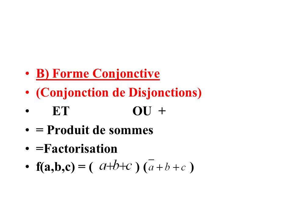B) Forme Conjonctive (Conjonction de Disjonctions) ET OU + = Produit de sommes =Factorisation f(a,b,c) = ( ) ( )