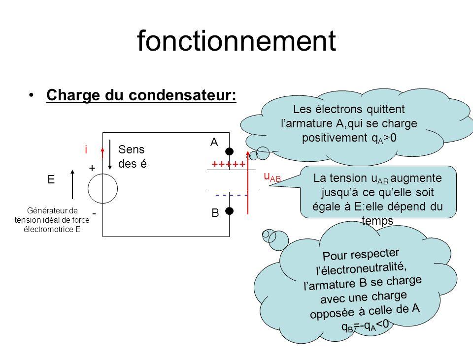 fonctionnement Charge du condensateur: E Générateur de tension idéal de force électromotrice E + - i Les électrons quittent larmature A,qui se charge