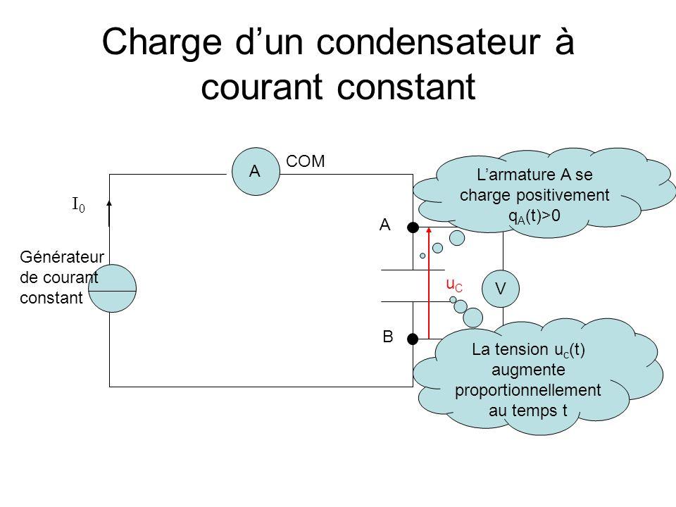 Charge dun condensateur à courant constant A A B V uCuC Générateur de courant constant I 0 Larmature A se charge positivement q A (t)>0 La tension u c