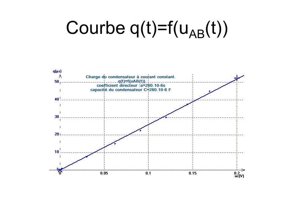Réponse dun dipôle RC à un échelon de tension.