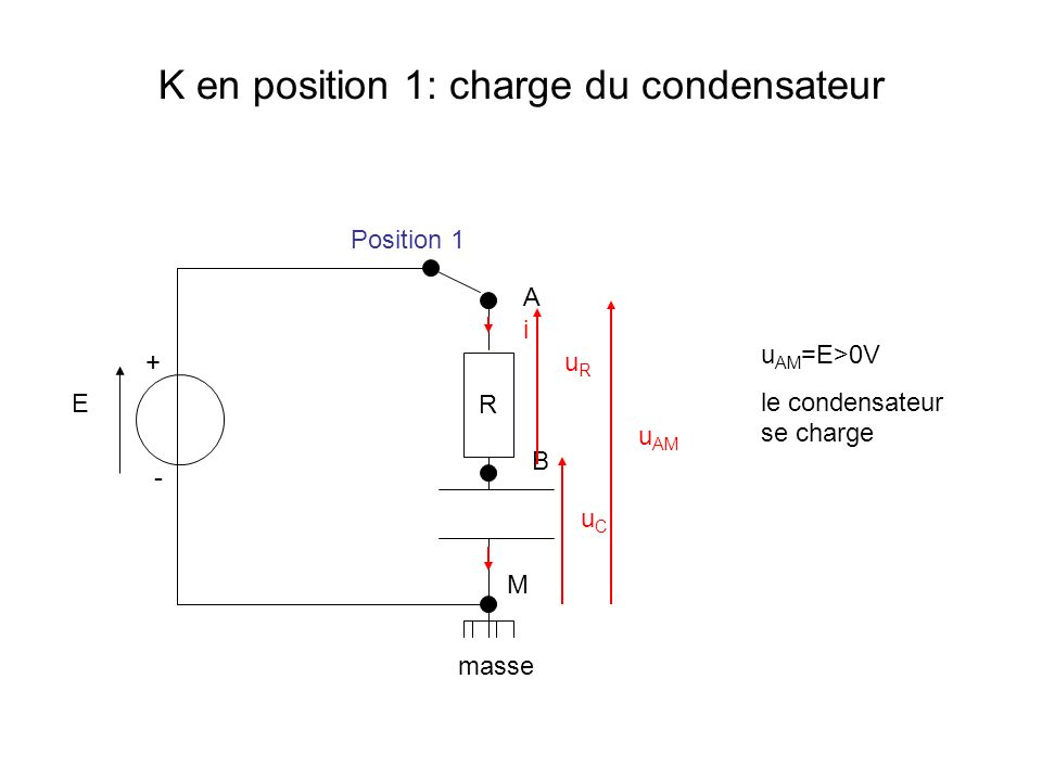 K en position 1: charge du condensateur R masse M B A Position 1 uCuC i + - uRuR u AM E u AM =E>0V le condensateur se charge